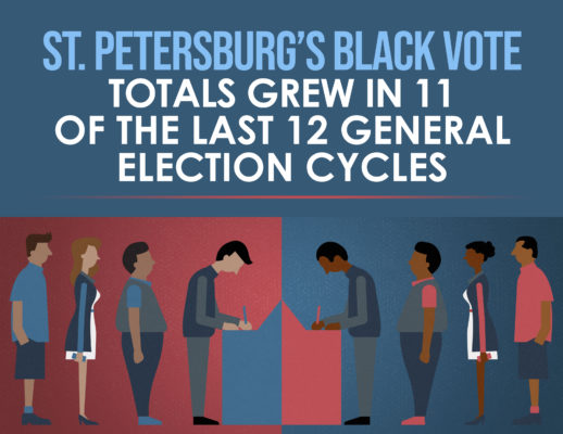 To Pinellas Democrats: 3 Imperatives for Epic Black Voter Turnout in 2020